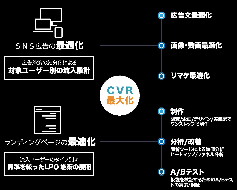 【CVR最大化】SNS広告の最適化(広告施策の細分化による対象ユーザー別の流入設計)=広告文最適化・画像・動画最適化・リマケ最適化 ランディングページの最適化(流入ユーザーのタイプ別に照準を絞ったLPO施策の展開)=制作(調査/企画/デザイン/実装までワンストップで制作)・分析/改善(解析ツールによる数値分析ヒートマップ/ファネル分析)・A/Bテスト(仮説を検証するためのA/Bテストの実装/検証)