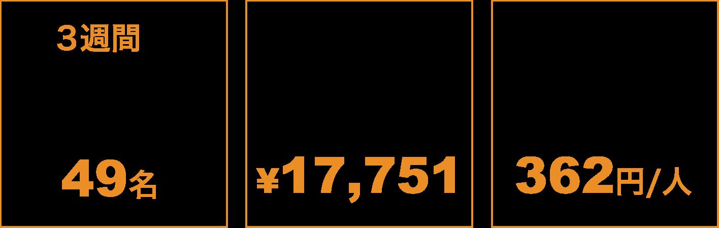 3週間で見込み顧客(リード)獲得数 49名/広告費 ¥17,751/獲得単価(CPA) 362円/人