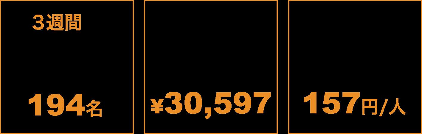 3週間で見込み顧客(リード)獲得数 194名/広告費 ¥30,597/獲得単価(CPA) 157円/人