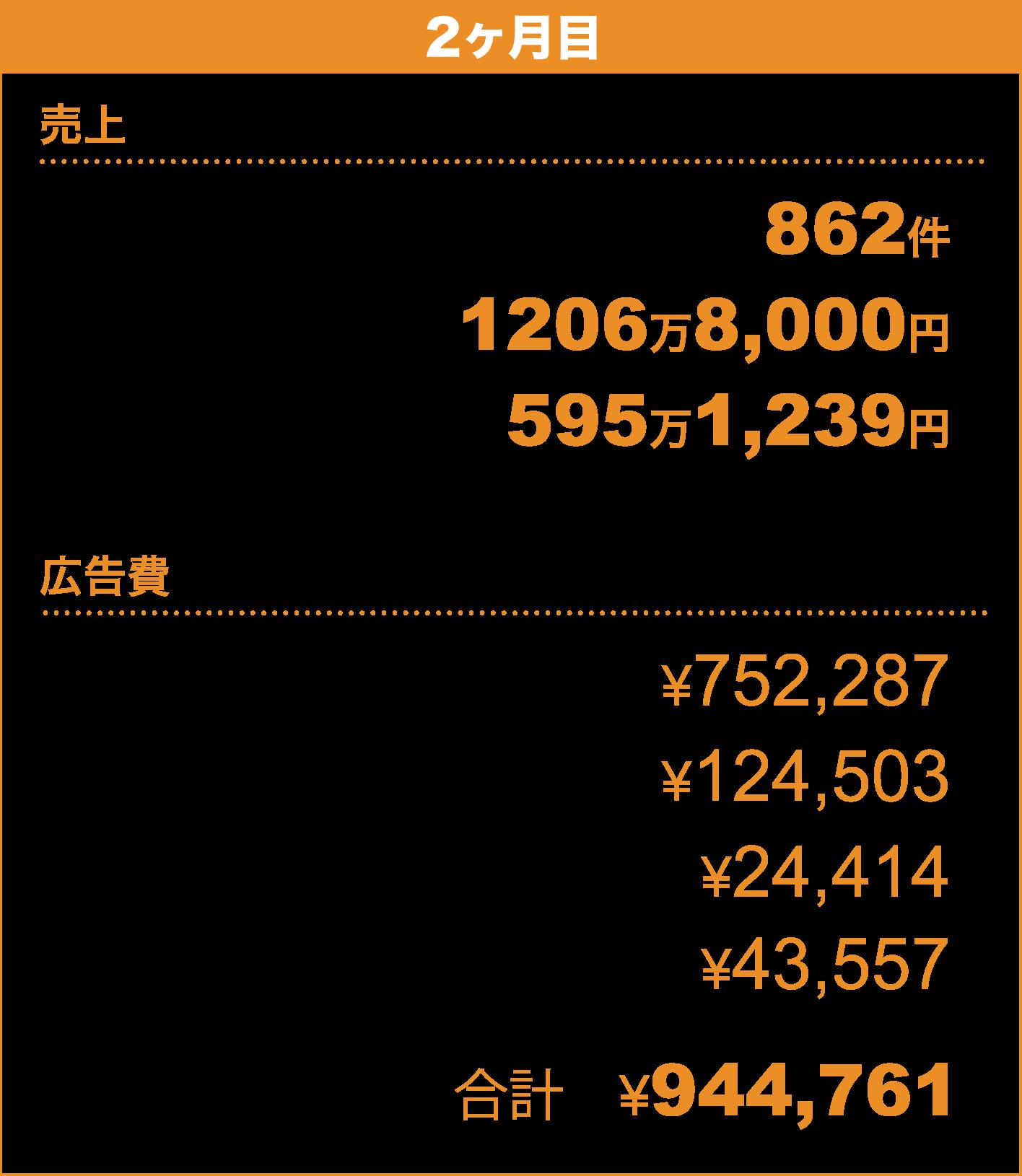 【2ヶ月目】〈売上〉売上件数 862件/売上額 1206万8,000円/粗利 595万1,239円〈広告費〉Facebook広告 ¥752,287/GoogleAdwords ¥124,503/Yahoo!スポンサードサーチ ¥24,414/YDN ¥43,557/合計 ¥944,761