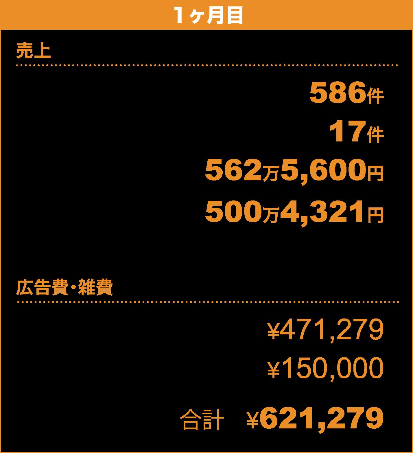 【1ヶ月目】〈売上〉見込み顧客(リード) 586件/売上件数 17件/売上額 562万5,600円/粗利 500万4,321円〈広告費・雑費〉Facebook広告 ¥471,279/その他 ¥150,000/合計 ¥621,279