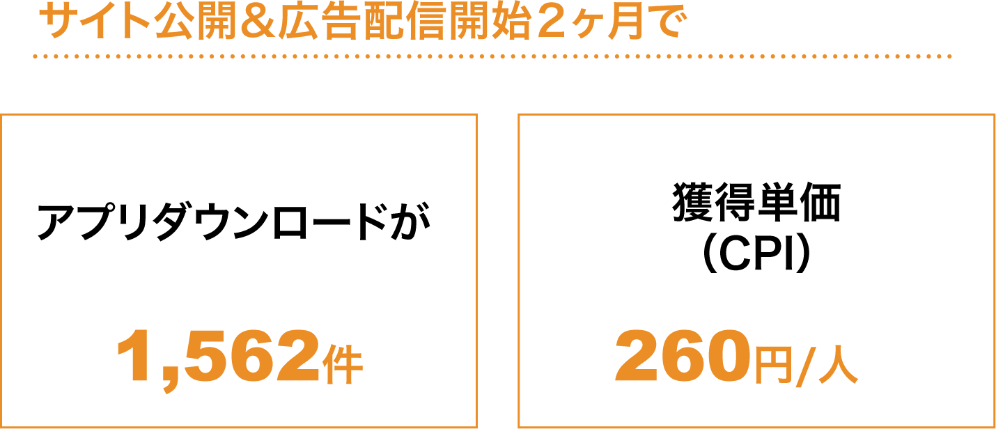 サイト公開&広告配信開始2ヶ月でアプリダウンロードが1,562件、獲得単価(CPI)260円/人