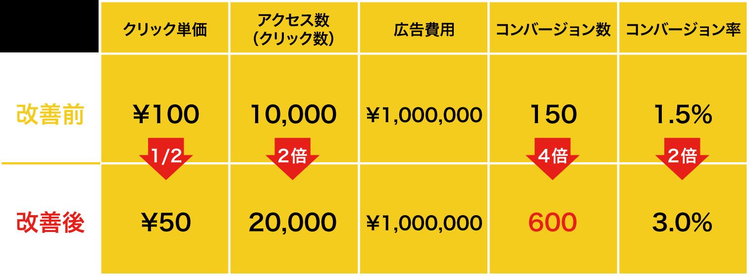 〈クリック単価〉改善前:¥100→改善後:¥50(1/2)/〈アクセス数(クリック数)〉改善前:10,000→改善後:20,000(2倍)/〈広告費用〉改善前:¥1,000,000→改善後:¥1,000,000/〈コンバージョン数〉改善前:150→改善後:600(4倍)/〈コンバージョン率〉改善前:1.5%→改善後:3.0%(2倍)