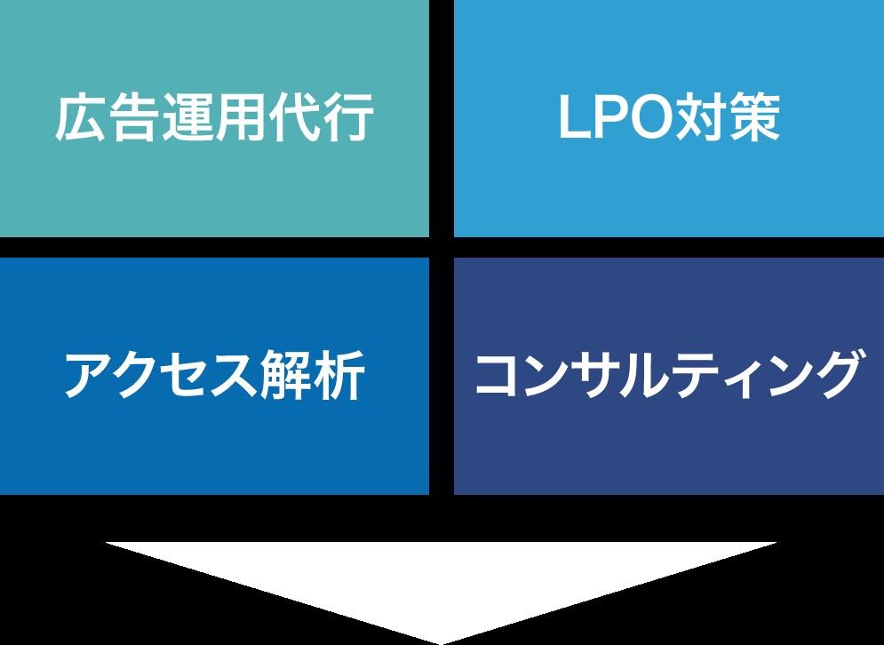 広告運用代行/LPO対策/アクセス解析/コンサルティング