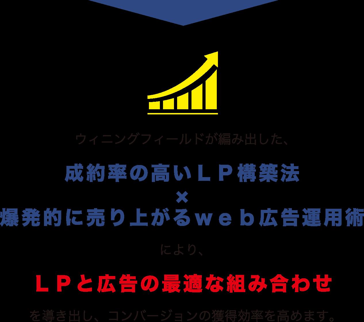 ウィニングフィールドが編み出した、成約率の高いLP構築法×爆発的に売り上がるweb広告運用術により、LPと広告の最適な組み合わせを導き出し、コンバージョンの獲得効率を高めます。