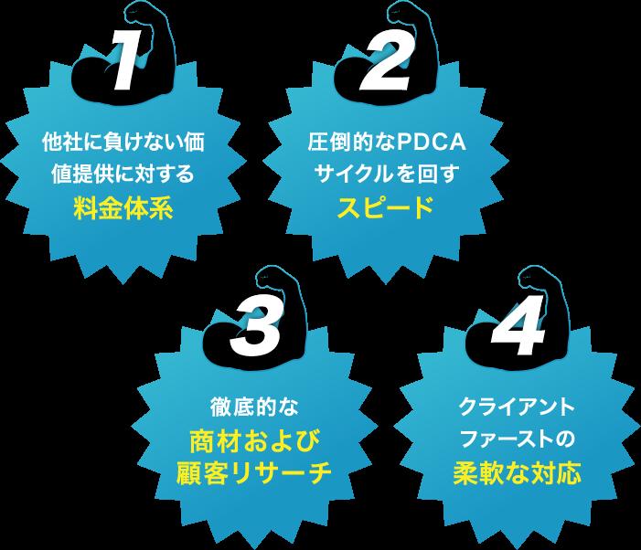 1.他社に負けない価値提供に対する料金体系/2.圧倒的なPDCAサイクルを回すスピード/3.徹底的な商材および顧客リサーチ/4.クライアントファーストの柔軟な対応
