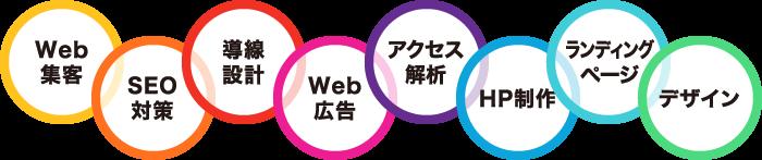 Web集客/SEO対策/導線設計/Web広告/アクセス解析/HP制作/ランディングページ/デザイン