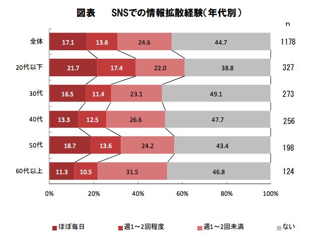 sns-user-stat